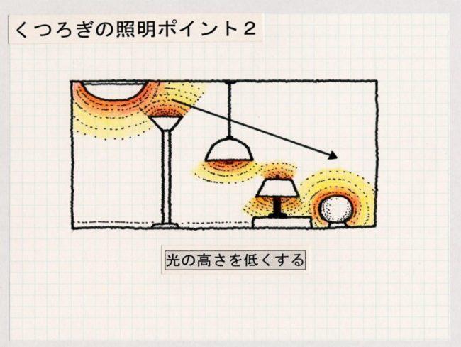 照明器具の取り付け位置で光の高さが異なる