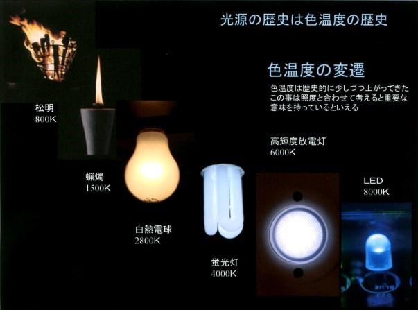光源の歴史